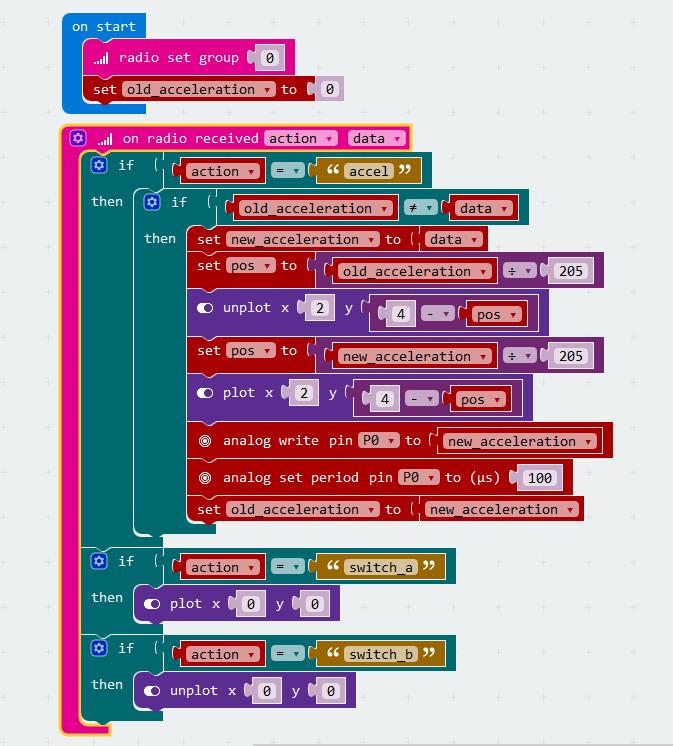 「chibi:bitラジコン」を作ろう![最終回]「ラジコンの機能」を作る 補足解説