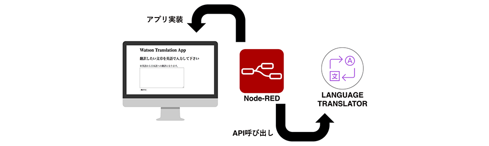 「Node-RED」実践プログラミング