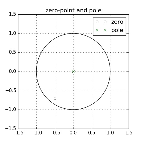 「波形フィルタ」の方程式