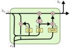 PythonのAI開発ツール「Keras」でAIを作る