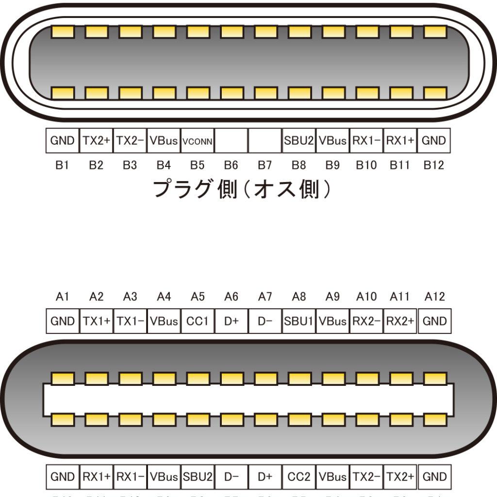 「USB TypeC」の基礎知識