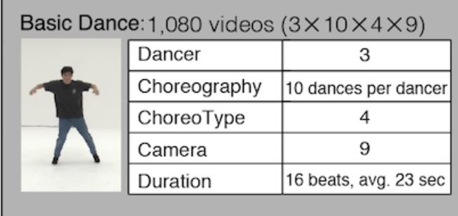 「ダンス・データベース」と「AI振付師」