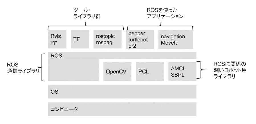 ROSでロボットプログラミング